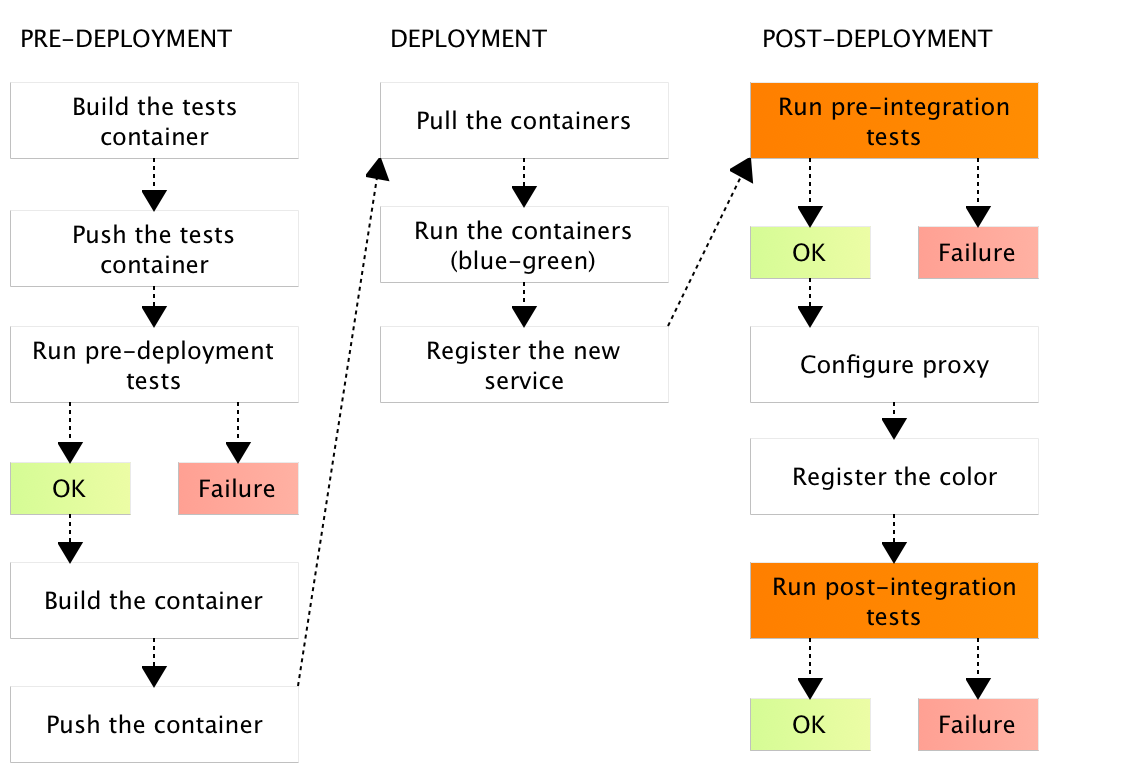 Continuously deploying containers with jenkins pipeline to for Docker consul cluster