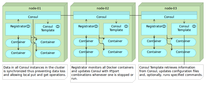 Microservices lifecycle for Consul template docker