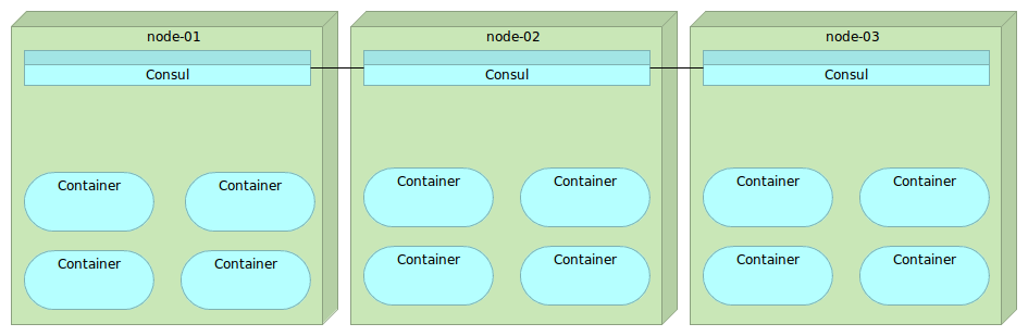 Microservices lifecycle for Ansible consul